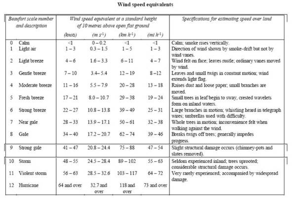 Estimasi pengukuran angin