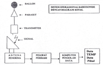 Sistem Pengoperasian Radiosonde