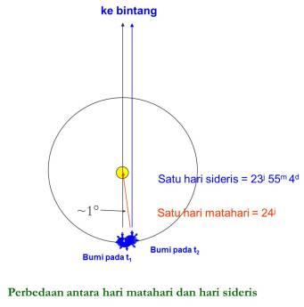 Perbedaan Hari Matahari dan hari sideris