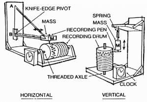 Prinsip Seismograf